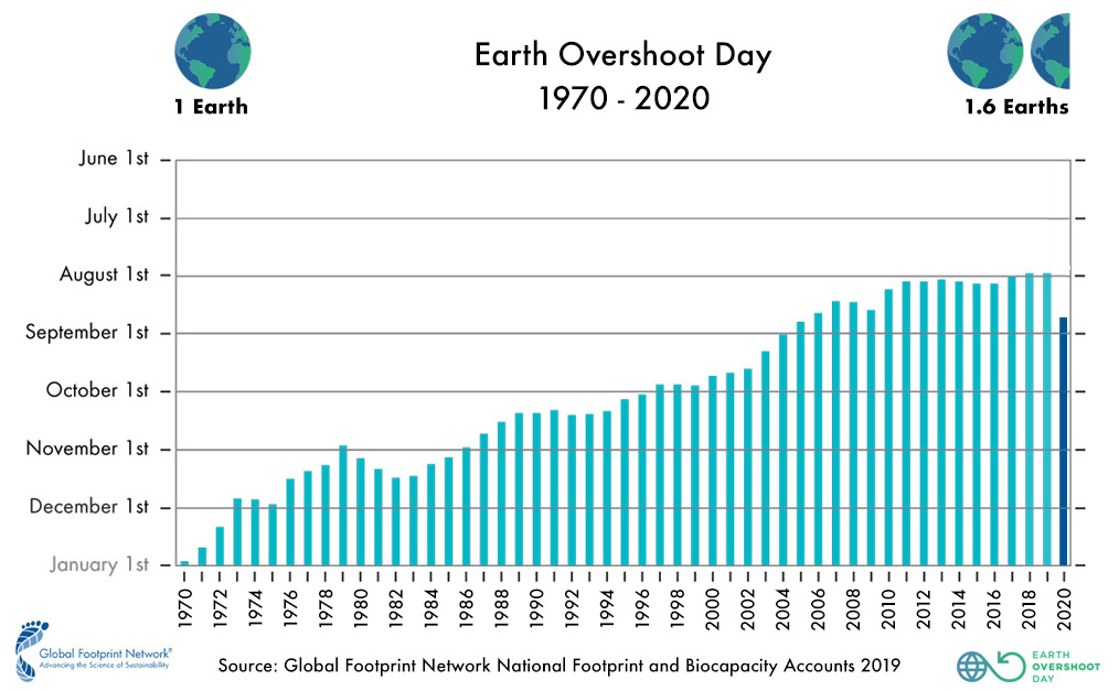 Earth Overshoot Days  1970 to 2020