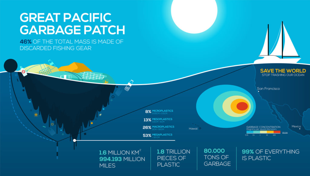 Great Pacific Garbage Patch Infografik